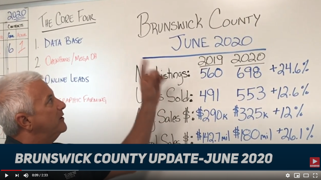 JUNE 2020: Brunswick County Market Update